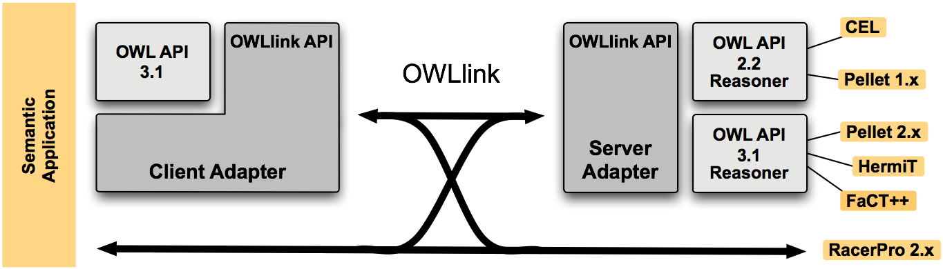 architecture of OWLlink API